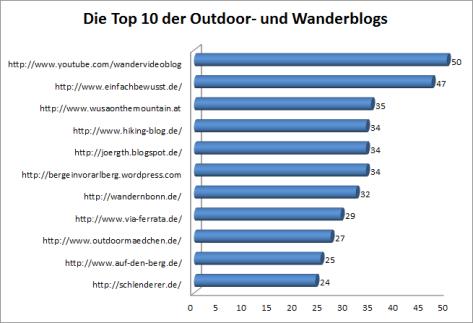 outdoor wanderblog