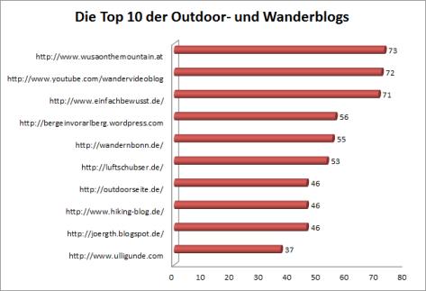 outdoorblogs ranking