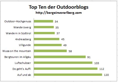 outdoorblog award