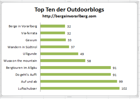Top 10 Outdoorblogs
