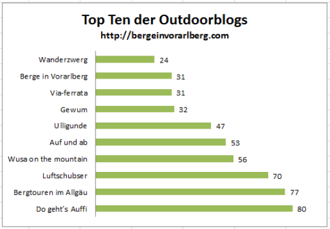 Top Ten Outdoorblog 2014 - Zwischenstand