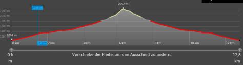 Windeggerspitze - Höhenprofil