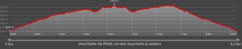 Gurtisspitze - Höhenprofil